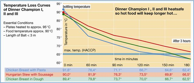 thermobox_dinner_champion_performance_graph.jpg