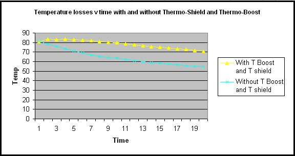 thermo boost and thermo shield inc graph.jpg